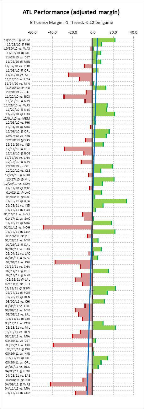 team-chart-2011-atl