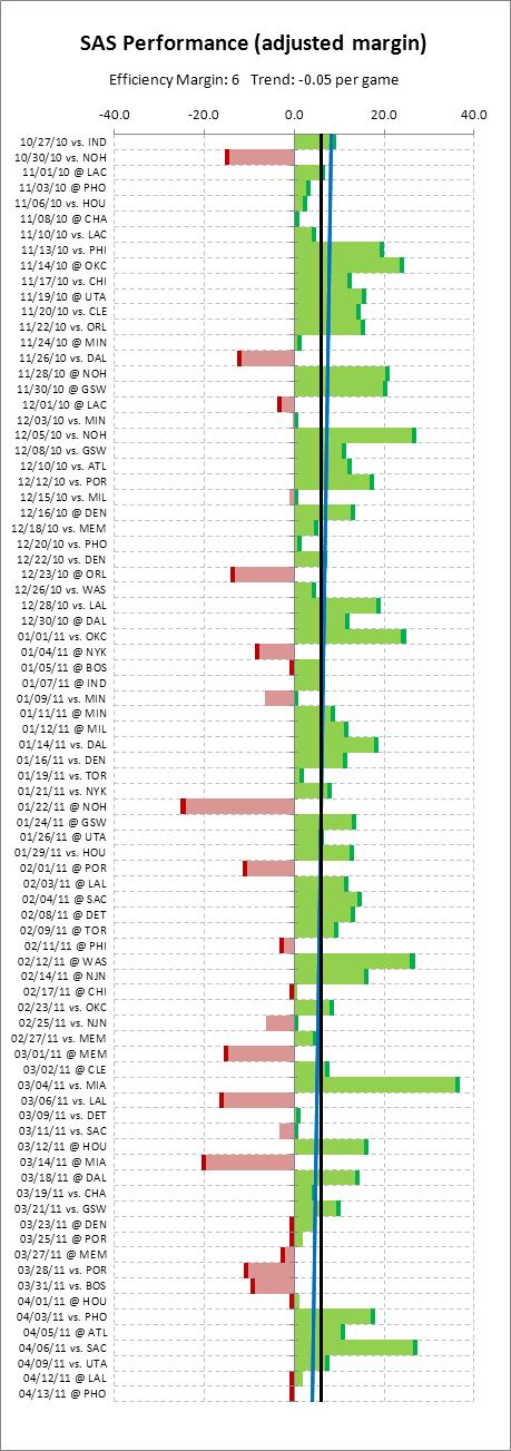 team-chart-2011-sas