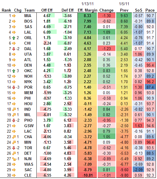 NBA Adjusted Efficiency Rankings 1-13-2011