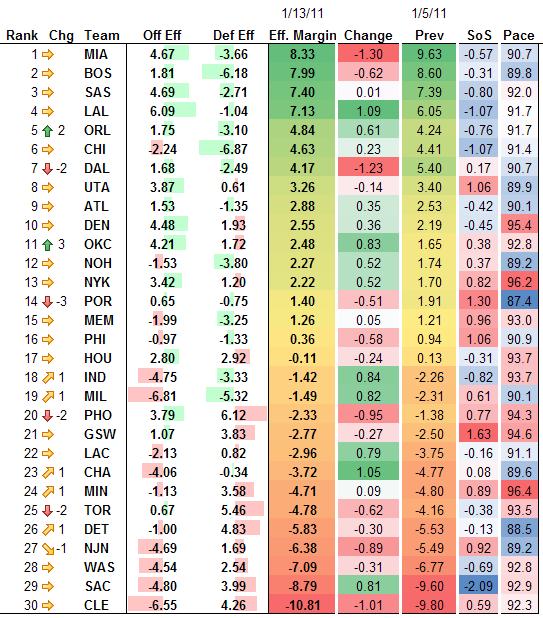 Team Rankings 1-13-11