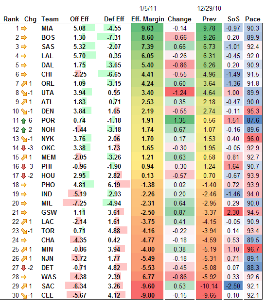 NBA Adjusted Efficiency Rankings 1-5-2011