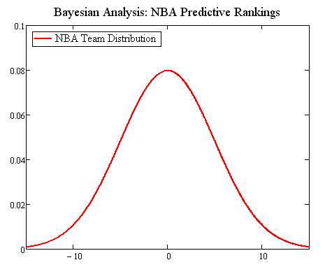 Bayesian Prior