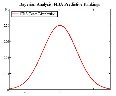 Bayesian Prior