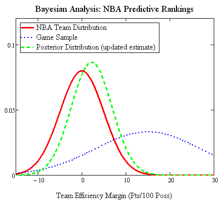Bayesian Update