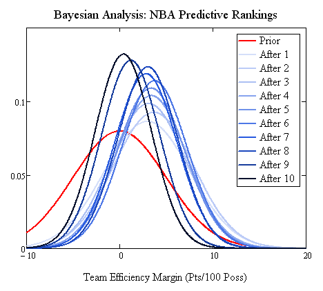 10 games of Bayesian updating