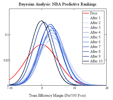 10 games of Bayesian updating, final version