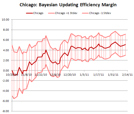 Bayesian Efficiency Differential: Chicago