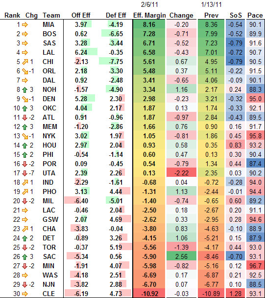 NBA Adjusted Efficiency Rankings 2-6-2011