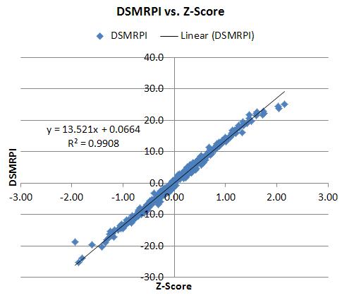 DSMRPI vs. Z-Score