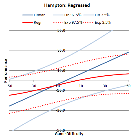 Hampton's Regressed Efficiency Differential Curve