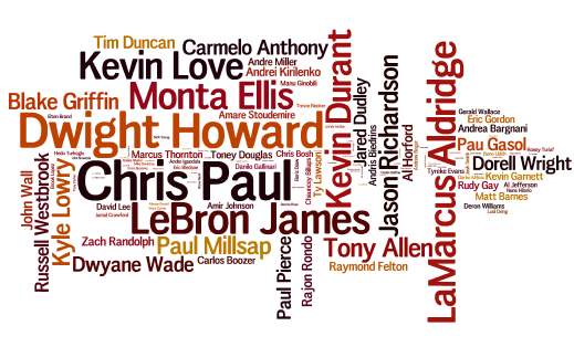 NBA Brightest Stars Wordle