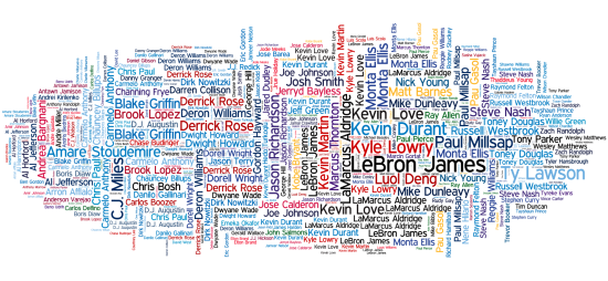 Visualization: The NBA's 750 Best Offensive Games