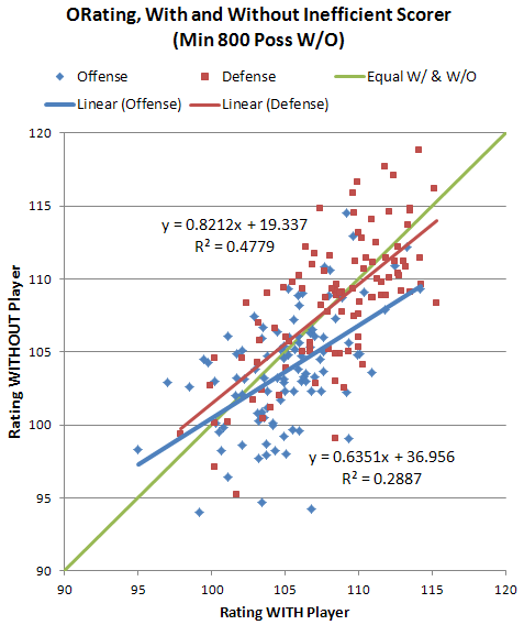 Chart: With or Without Inefficient Scorers