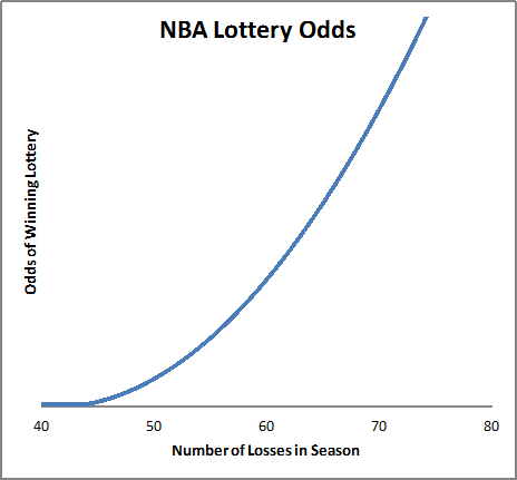 FiveThirtyEight NBA Lottery Odds Model