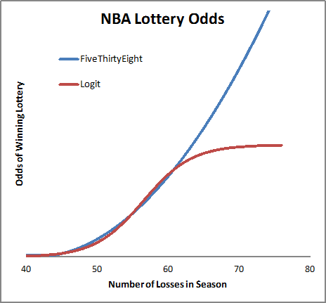 Proposed NBA Lottery Odds compared to FiveThirtyEight model